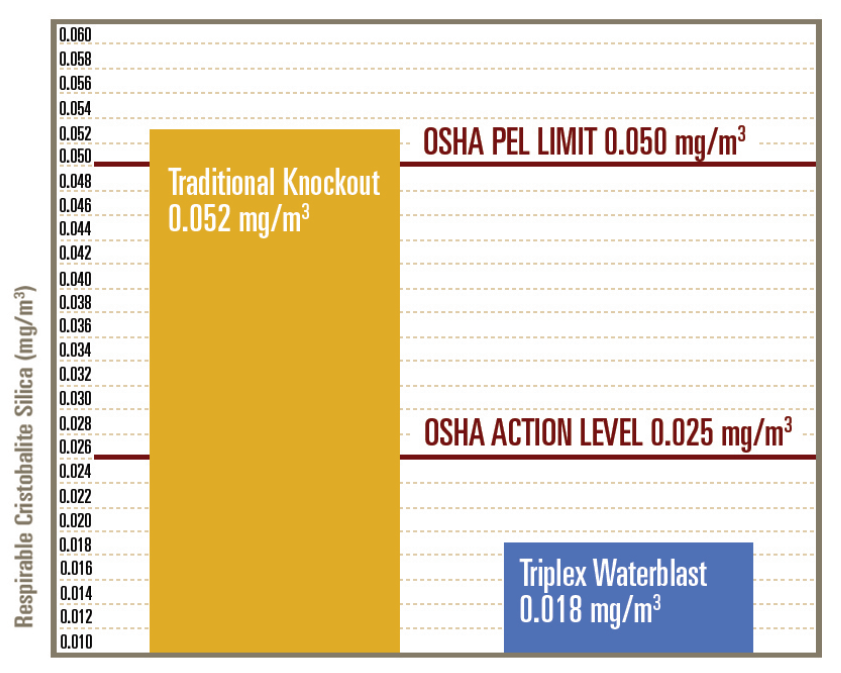 silica dust reduction graph
